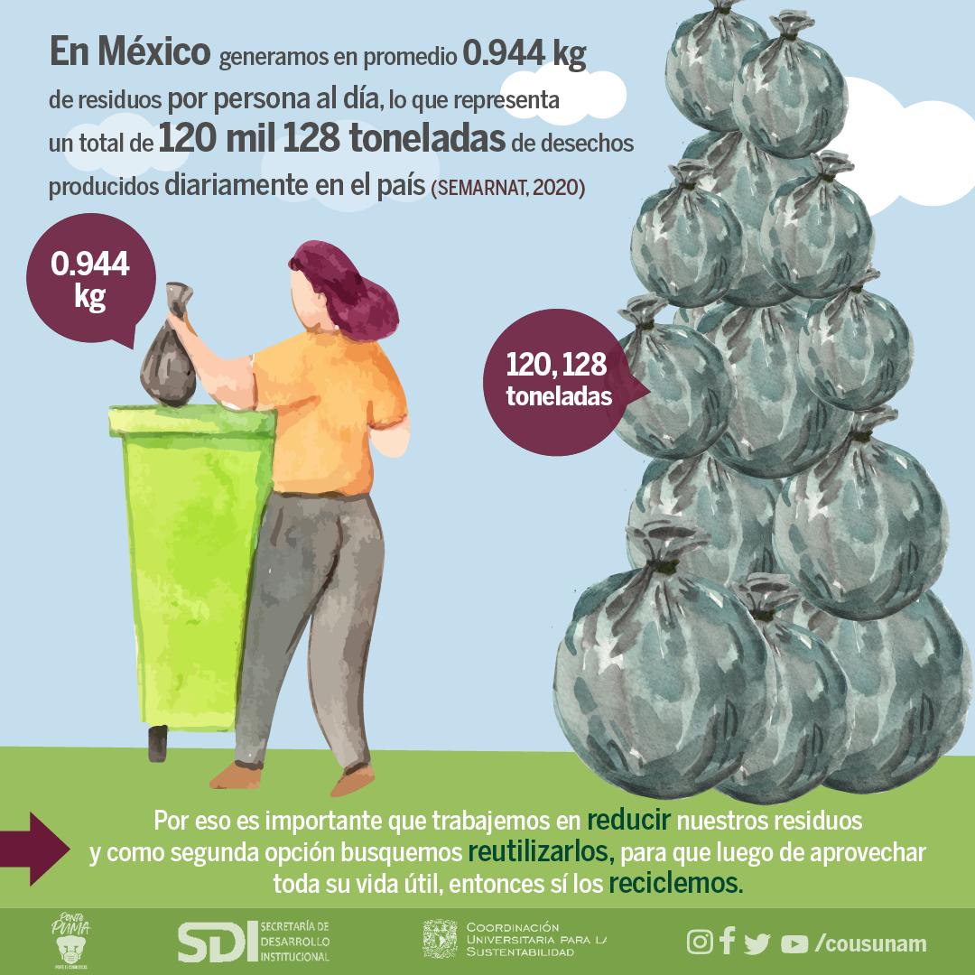 ♻️17 de mayo | Día Internacional del Reciclaje- Infografía 2