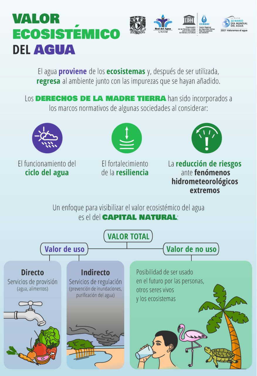 Valor Ecosistémico del Agua (Infografía)