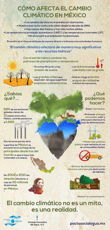 Cómo afecta el Cambio Climático en México (Infografía)