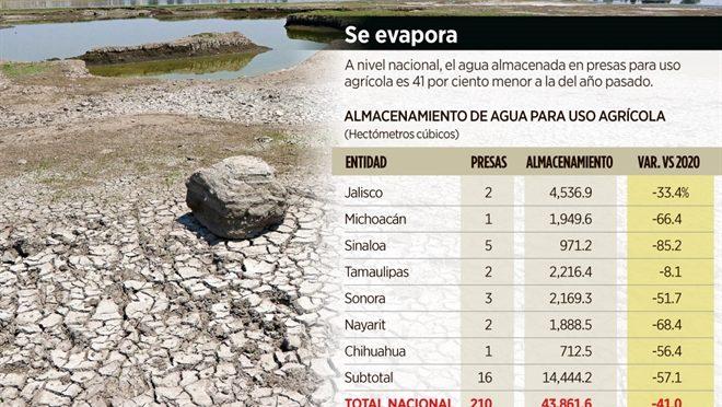 CDMX: Amenaza al campo bajo nivel de agua en las presas (Reforma)