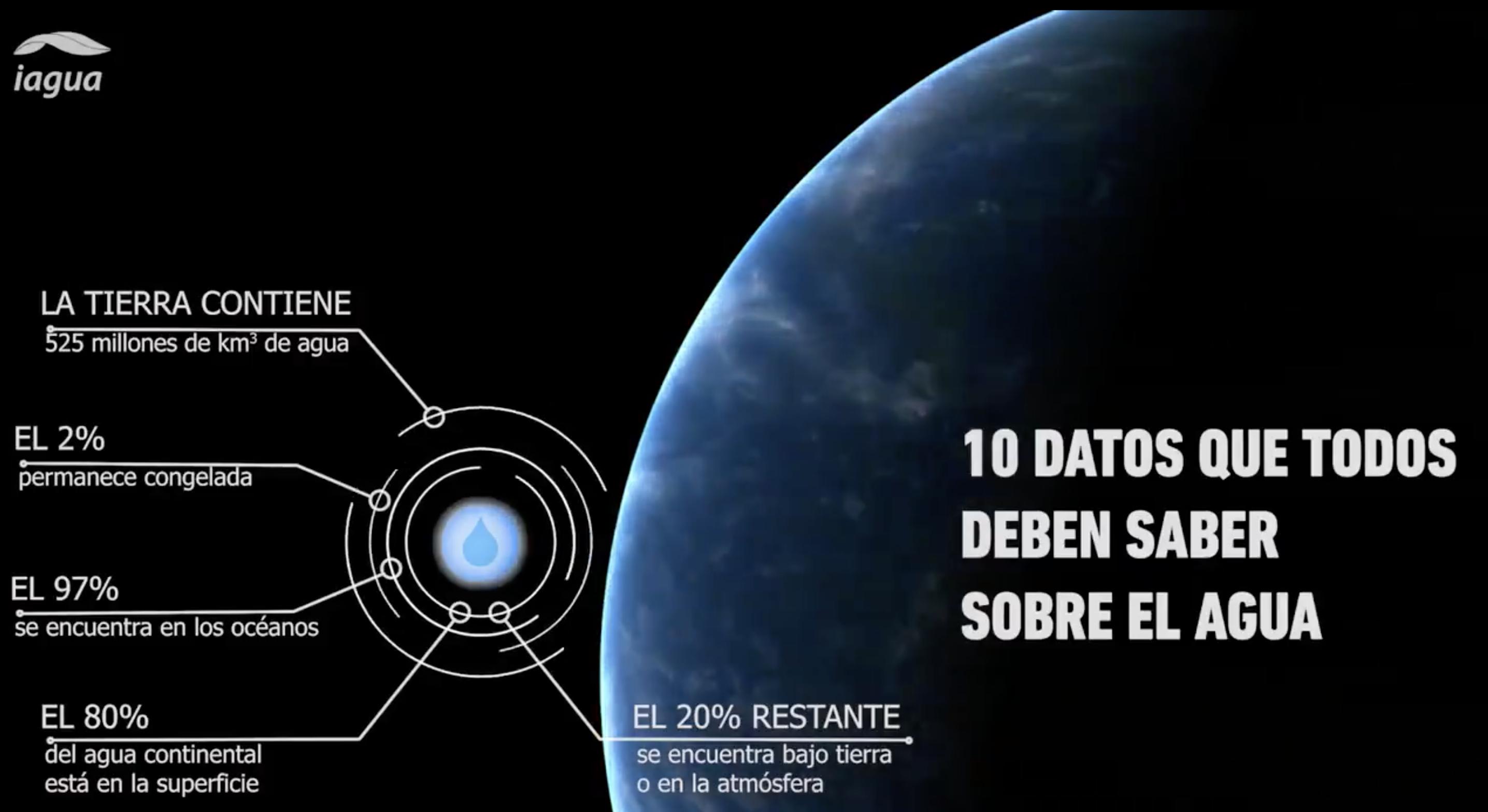 10 Datos que Todos deben conocer del Agua | Video
