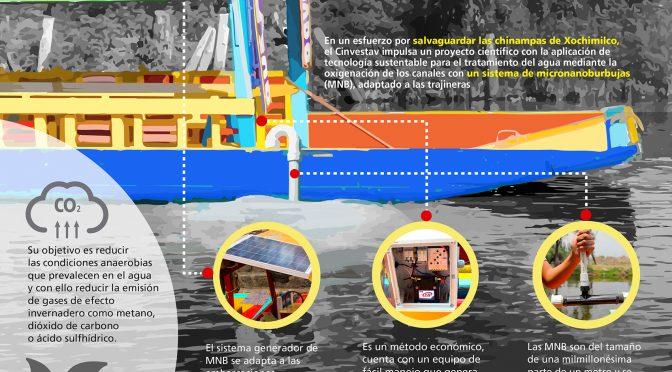 Ciudad de México- En Xochimilco impulsan sistema para oxigenar agua desde nanotecnología (La Jornada)