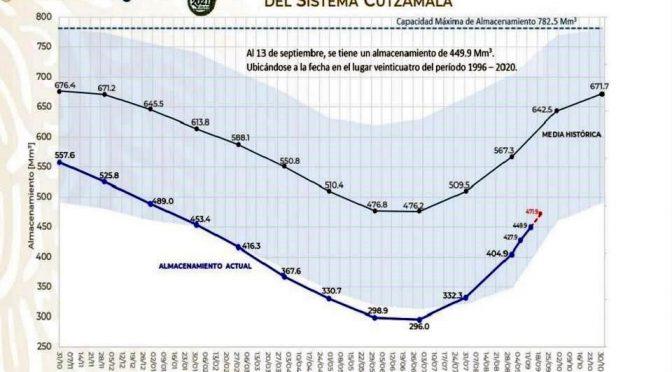 México – Reportan presas del Cutzamala al 57.7% (Reforma)
