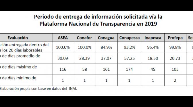 México-La cultura de la transparencia en la gestión de los recursos naturales (Gobierno Abierto)